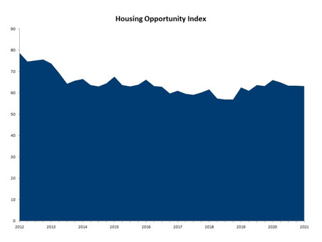 Housing Affordability Shows Signs of Weakening as Challenges Lie Ahead