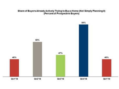 Nearly Half of Prospective Buyers Are Actively House Hunting.