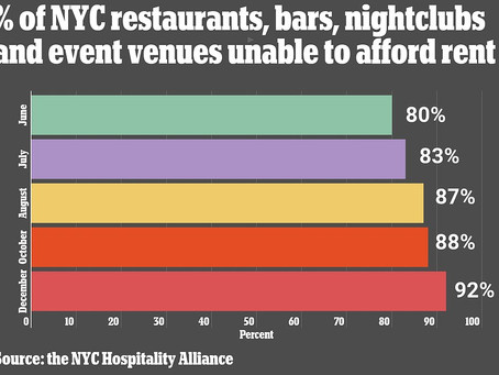 Survey reveals 92% of NYC's hospitality industry could not afford rent in December