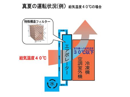 <エアポレーターの構造>