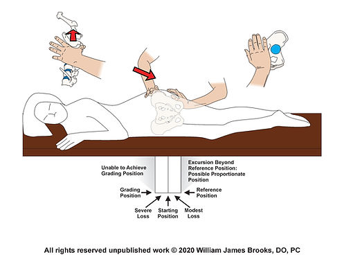 William James Brooks DO's visualization of rating range of motion of the ilium on a patient.