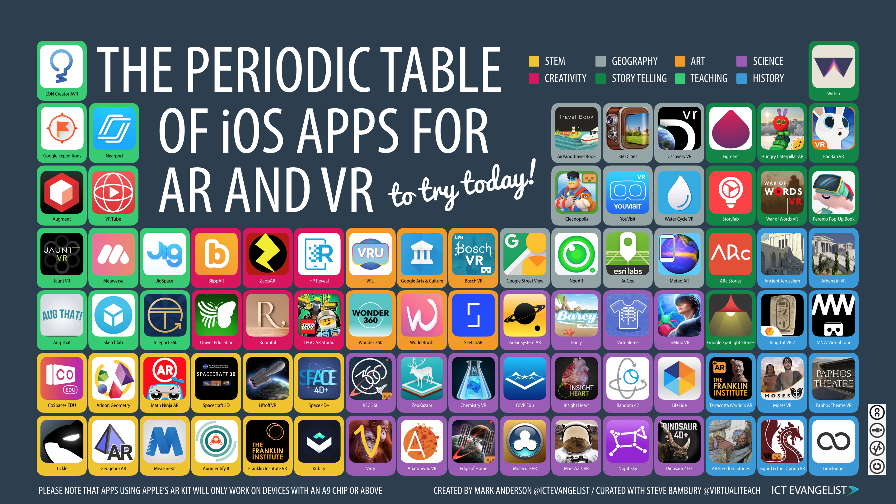 The periodic table of ios apps for ar and vr home virtualiteach urtaz Choice Image