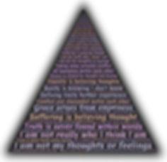 paradox triangle.jpg