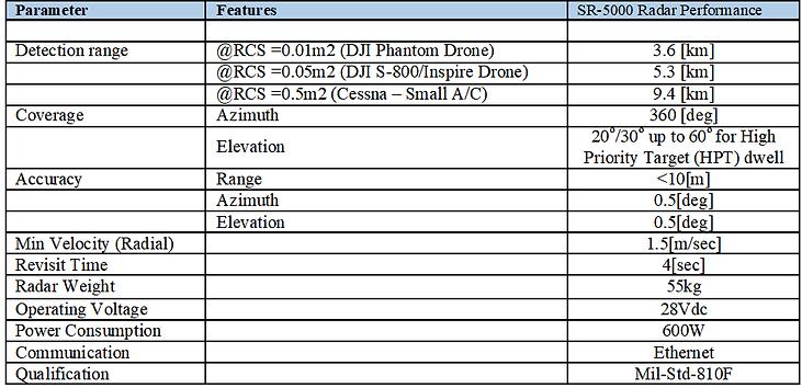 radar table.png