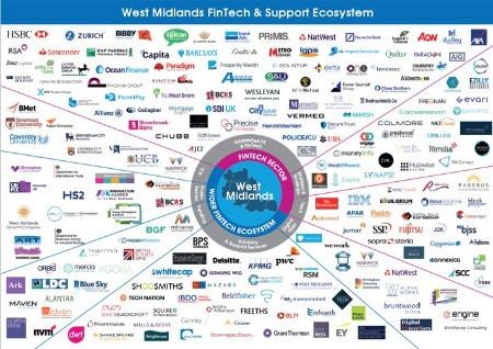 West Midlands Fintech Report| Deta Financial Systems| Fintech