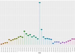 COVID-19: a visualization of data