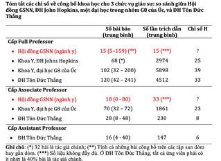 Năng suất khoa học của các ứng viên giáo sư