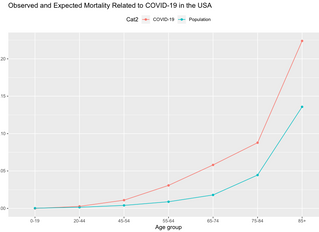 Quantification of excess mortality related to COVID-19 in the US