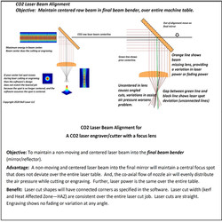 CO2 Laser Beam Alignment Objective by Be