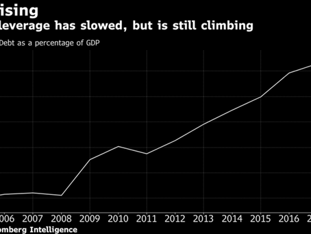 China's Debt Tripled Since 2009