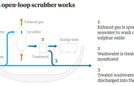 Ships Dump Pollutants to Avoid Fuel Ban