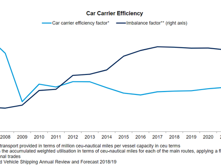 Car Carriers on the Up