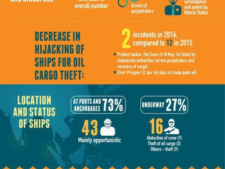 Asian Maritime Crimes Down 65%