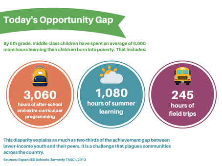 The Opportunity Gap & Your Impact