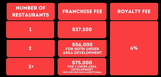 MacQue's Website - Franchise Fees.png