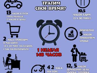 На что вы тратите свое время?