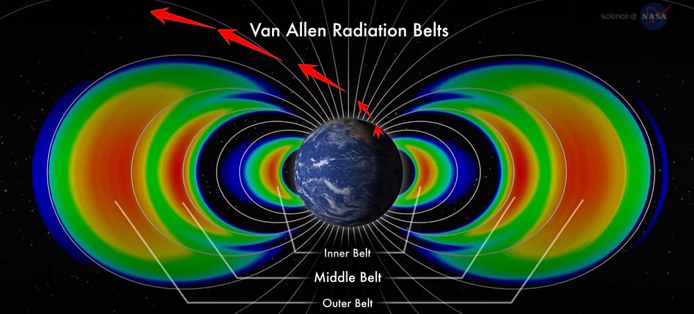 Flight path taken by Apollo 11 through the Van Allen Radiation Belts