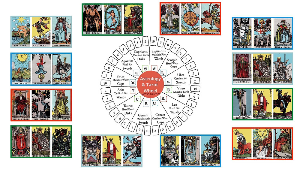12 zodiac signs, the court cards and planetary ruler tarot cards