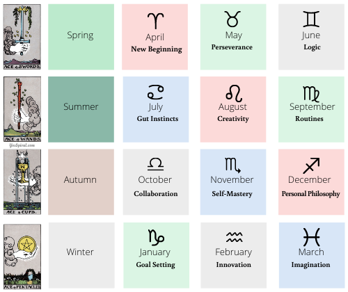 The aces and pages of tarot, the 12 zodiac signs, their symbols, and  rulerships.