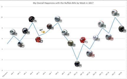 2017 Happiness Plotted per Week.PNG