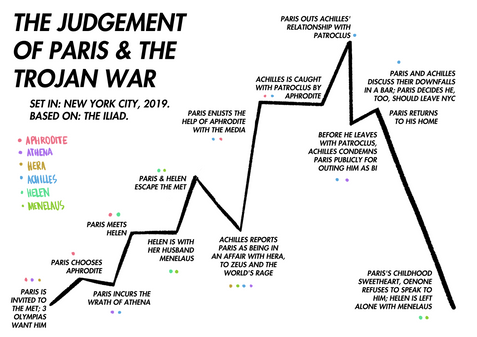 Judgement of Paris - Timeline (2019)