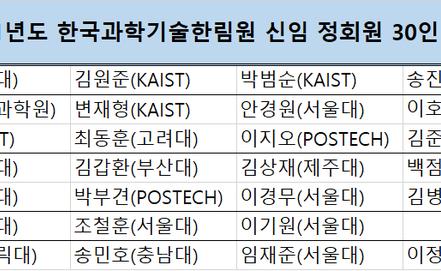 """과기한림원 2021년 정회원 선출…""""탁월한 석학 30인 영입"""" [2020.12]"""