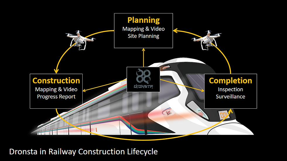 Dronsta in Railway Construction Lifecycl