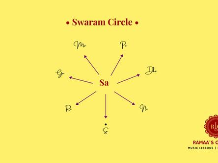 Swaram Circle: A Simple Beginner Exercise