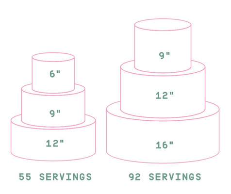 Размеры тортов