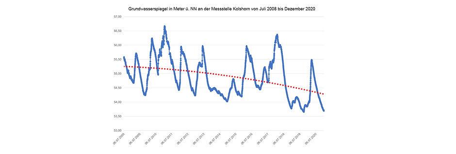 Grundwasser Kolshorn bis 2020 v2.jpg