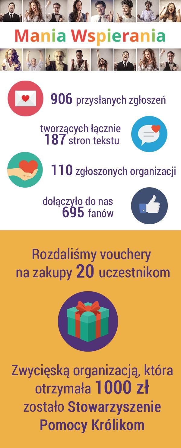 Dajemyslowo dla Fanimani.pl