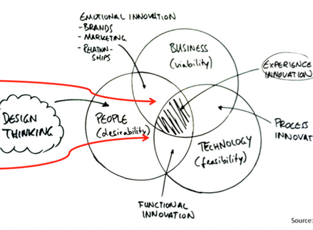 Why is it important to go deeper into research and apply design thinking in eHealth?