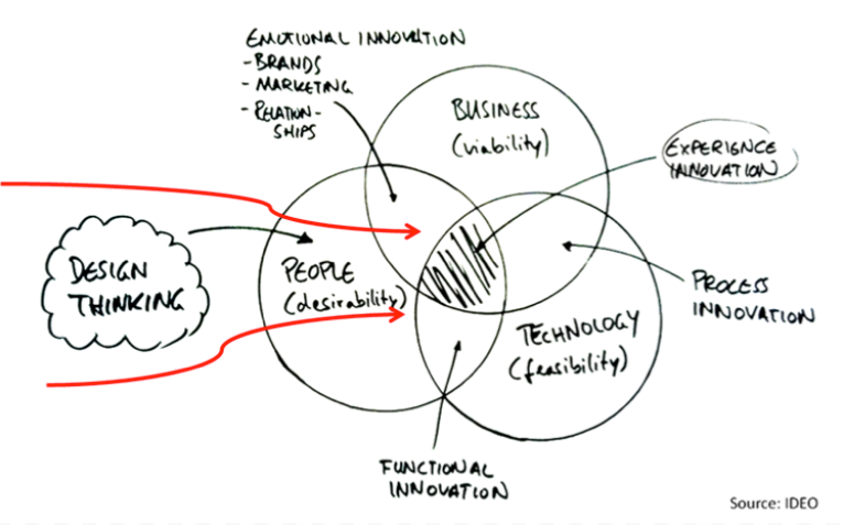 Why Is It Important To Go Deeper Into Research And Apply Design Thinking In Ehealth