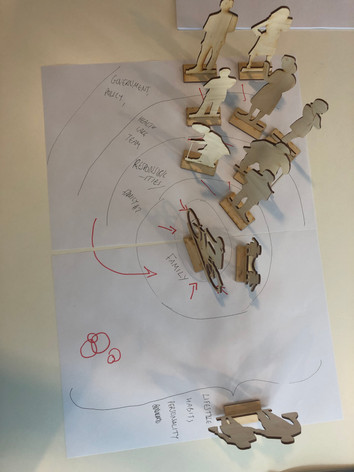 Using objects to build business model