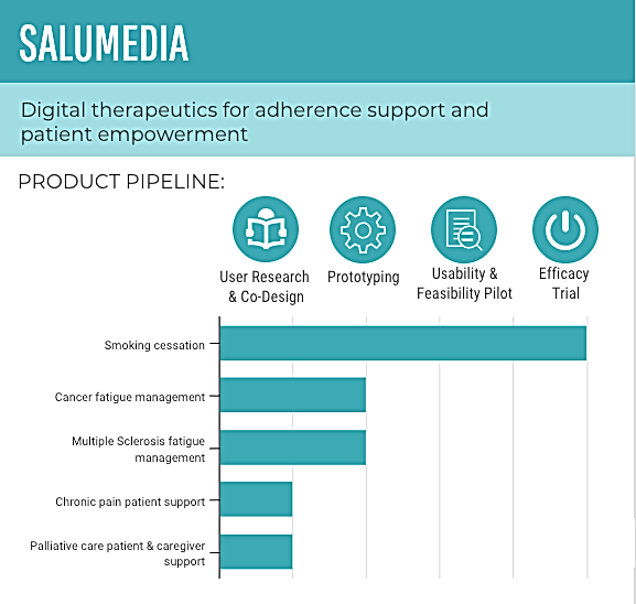 Salumedia product pipeline