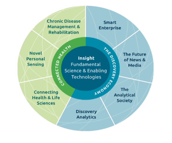 Application Domains within Insight: Connected Health and the Discovery Economy