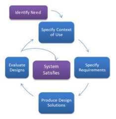 User-Centred Design process