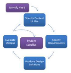 User-Centred Design process
