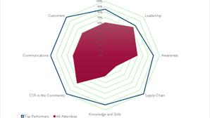 Responsible Ready Survey - SGBS18