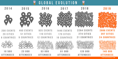 Evolution PoS Global (1).png
