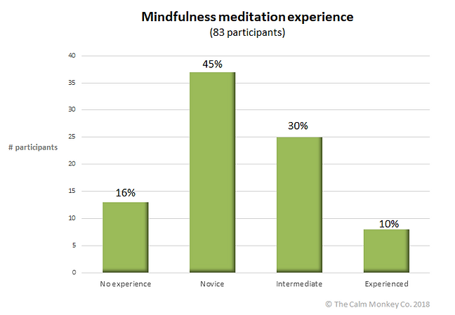 Dealing with change study - change management and mindfulness research study