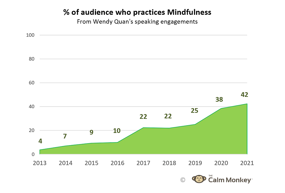 Data collected from 2013 to 2021 from Wendy Quan's speaking engagements about mindfulness