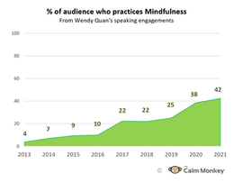 Charted increase in people who practice mindfulness (and at work too)
