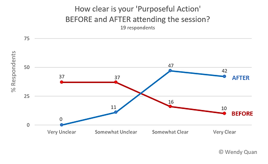 Session results:  clarity of Purposeful Action before and after session