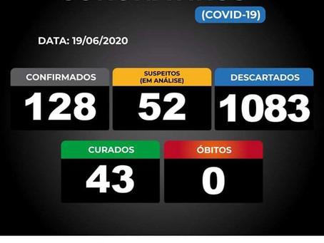 Novo Boletim confirma 128 casos de coronavírus em Vazante