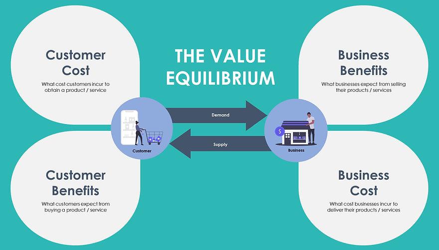 Value Equilibrium - Centre - Green BG.jp