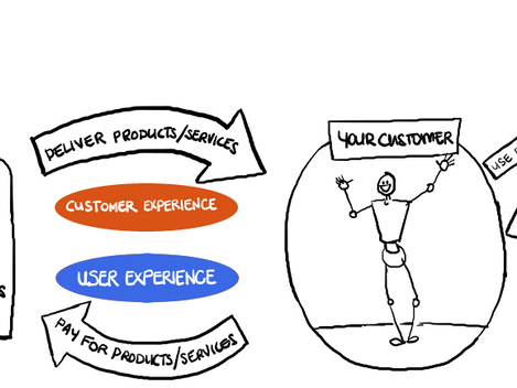 What the heck is Experience Design