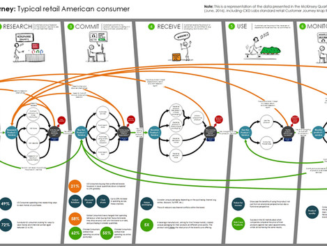 A look at the Customer Journey of a typical American consumer