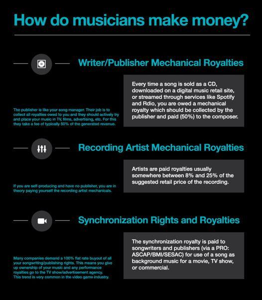 How_Do_Musicians_Make_Money_Explained_OM