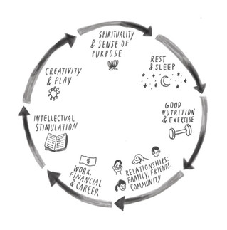 How to: use the life wheel to make positive changes in your life.